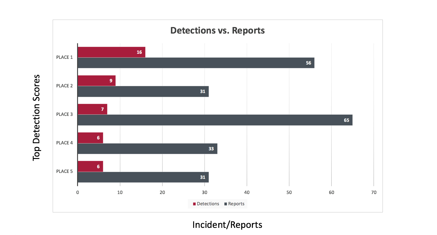 Detections vs. Reports